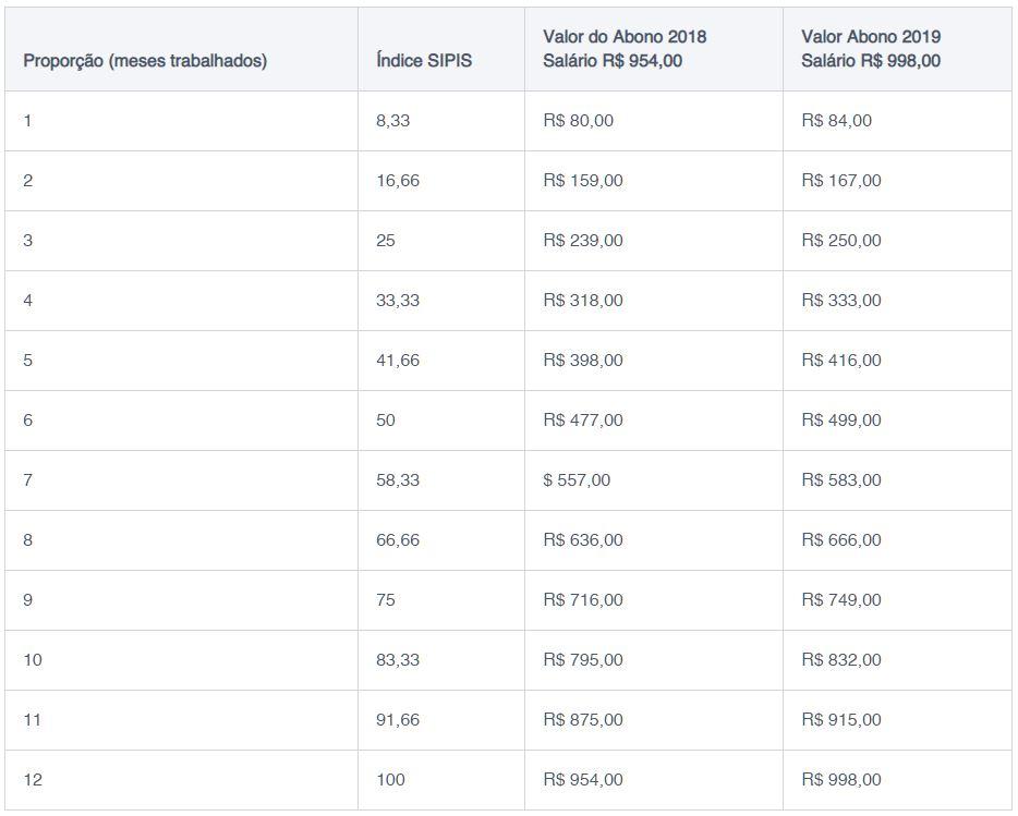 Calendario 2020 Pdf Brasil.Calendario De Pagamento Do Abono Salarial Pis 2019 2020