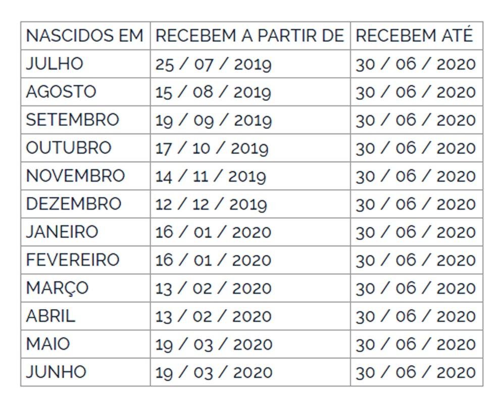 Calendário de pagamento do <a class='classtermo' href='https://www.contabeis.com.br/termos-contabeis/pis/'>PIS</a> — Foto: Reprodução/DOU