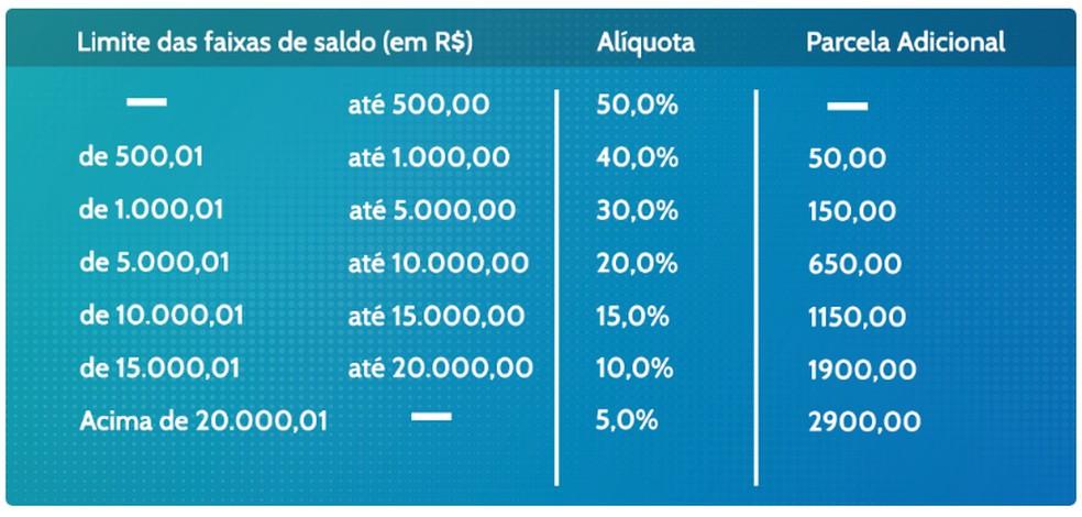 Limite dos saques anuais do <a class='classtermo' href='https://www.contabeis.com.br/trabalhista/fgts/'>FGTS</a> — Foto: Reprodução/Ministério da Economia