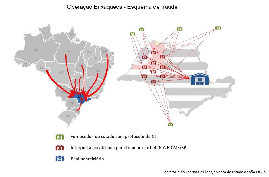 Operação Enxaqueca - Esquema de fraude