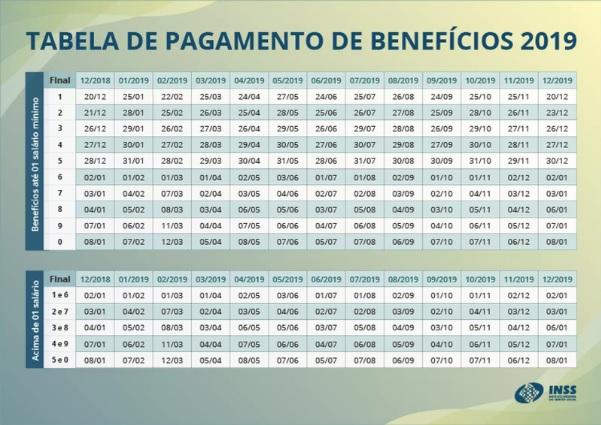 Aposentados do <a class='classtermo' href='https://www.contabeis.com.br/trabalhista/inss/'>INSS</a> começam a receber a segunda parcela do 13º salário a partir desta segunda-feira, 25.