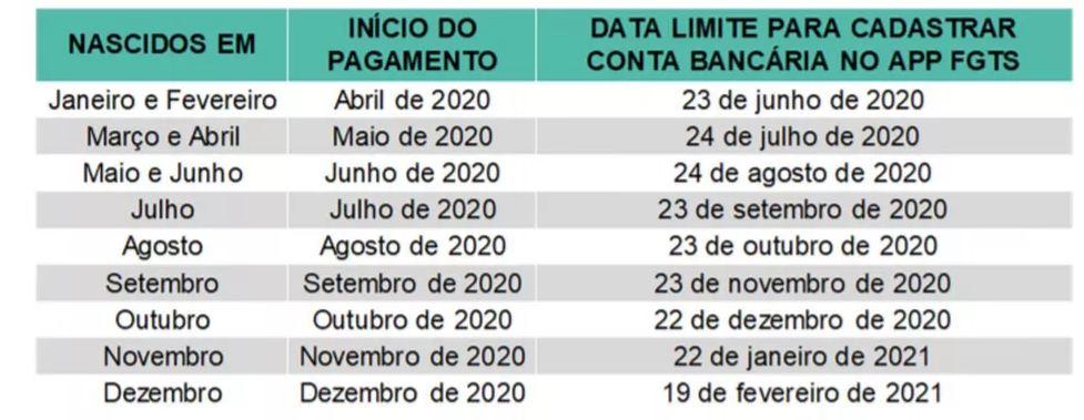 Datas limite para cadastro de conta bancária no app <a class='classtermo' href='https://www.contabeis.com.br/trabalhista/fgts/'>FGTS</a> — Foto: Reprodução